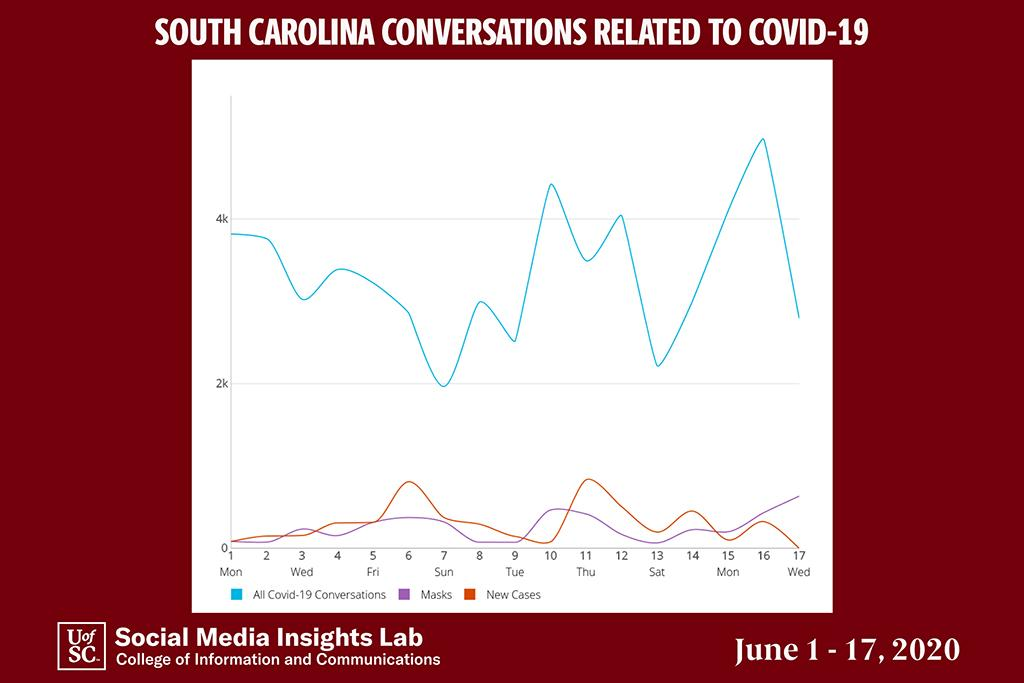 The issue of wearing masks is the fastest-growing topic among thousands of COVID-19 social media conversations in S.C.