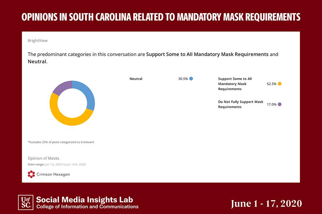 An analysis of social media posts specifically about requiring face masks in S.C.  shows more than 50 percent support the idea.