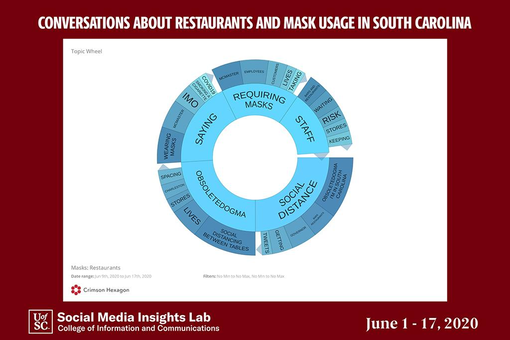 This topic wheel captures the range of opinion about whether restaurant employees should be required to wear masks.