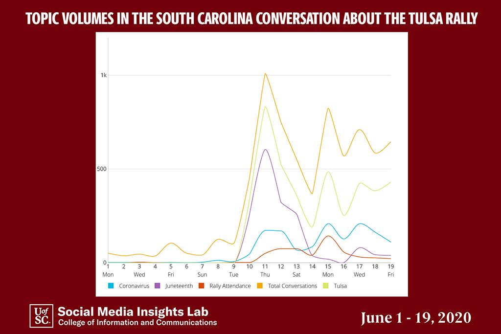 The timing of the rally in conjunction with Juneteenth was the most significant factor driving online conversations, as depicted in this line graph of topics from June 1-19.