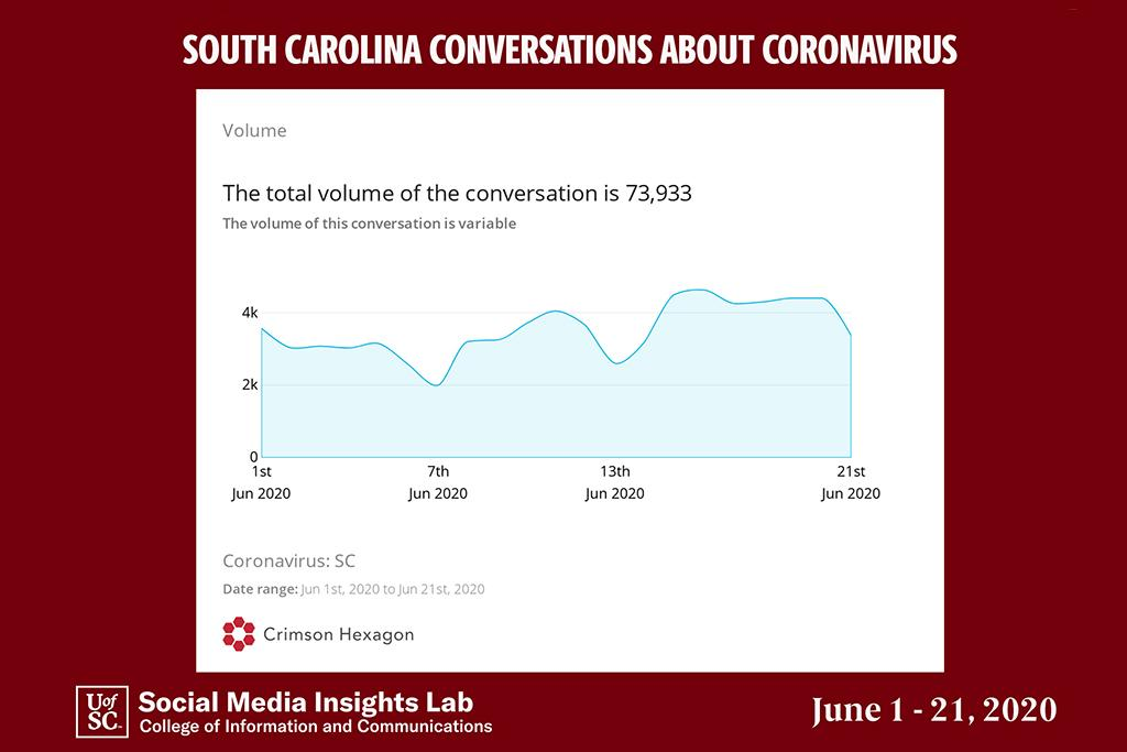 This graph shows conversations about the coronavirus declined in early June but then started to increase around the middle of the month.