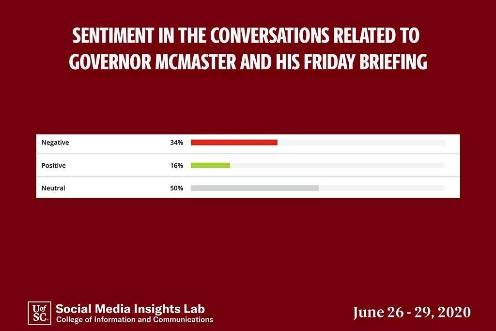 There were more than twice as many negative comments than positive about the governor's position.