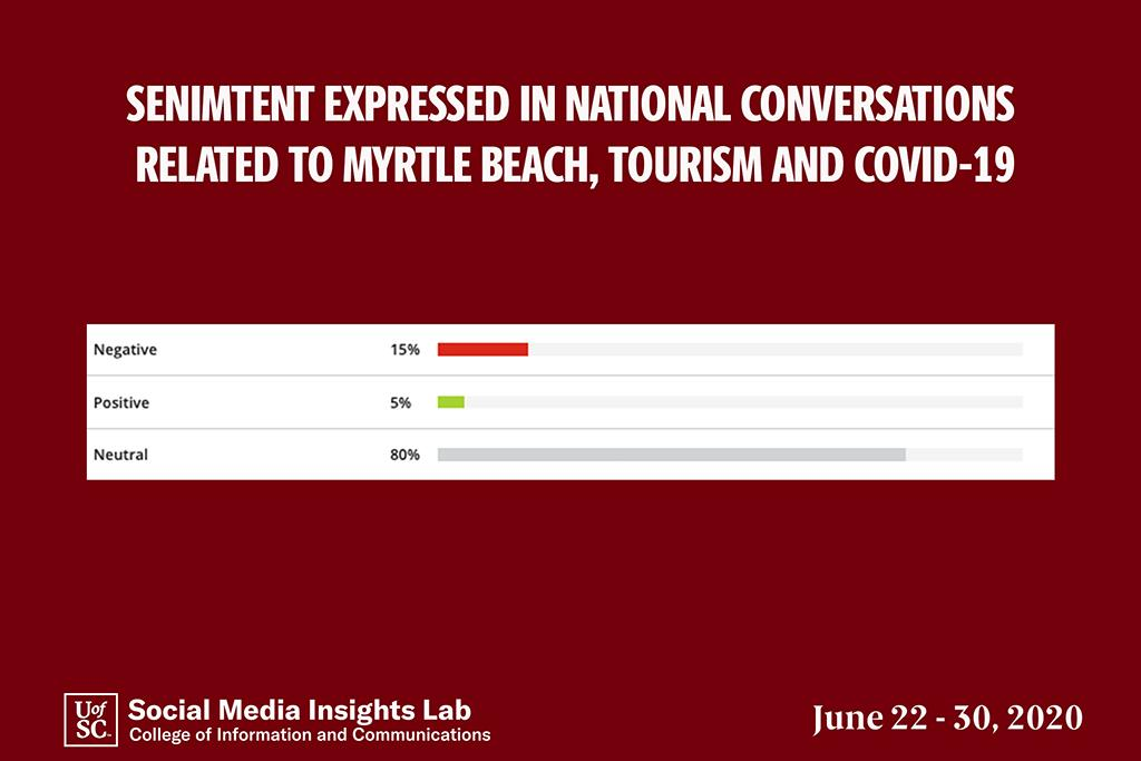An analysis of 5,494 social media posts about Myrtle Beach shows that 15 percent are negative, 5 percent are positive and the rest do not contain sentiment.