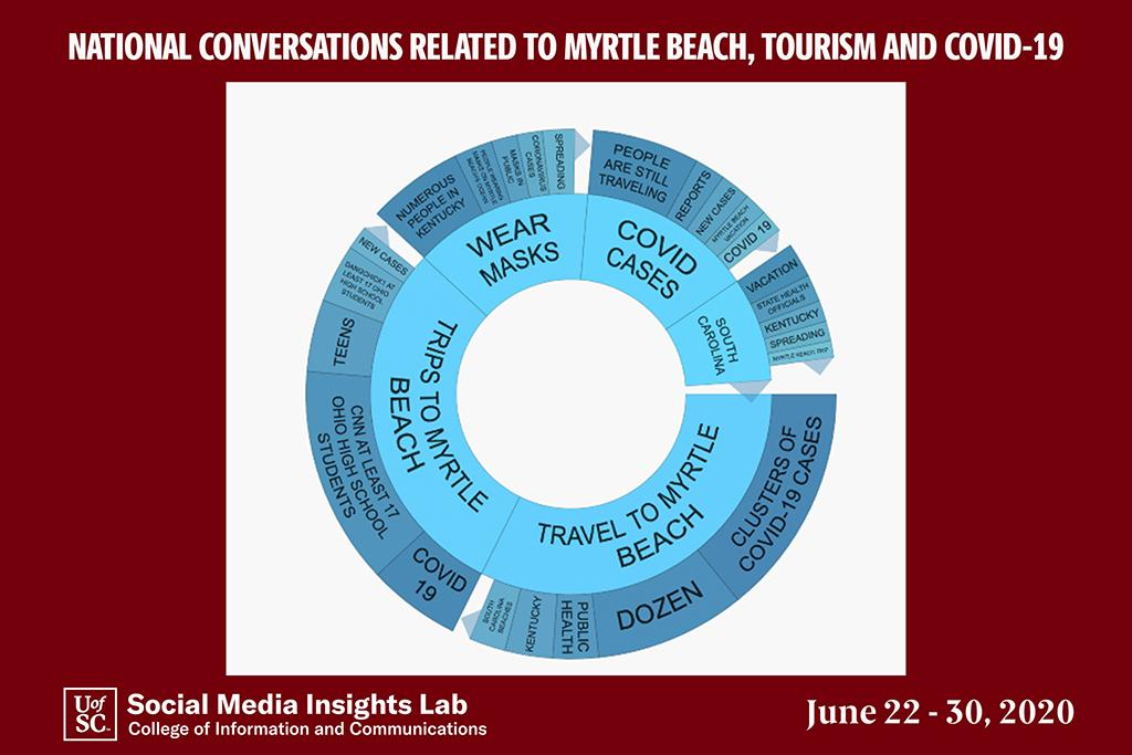 This topic wheel shows what people are saying about Myrtle Beach.