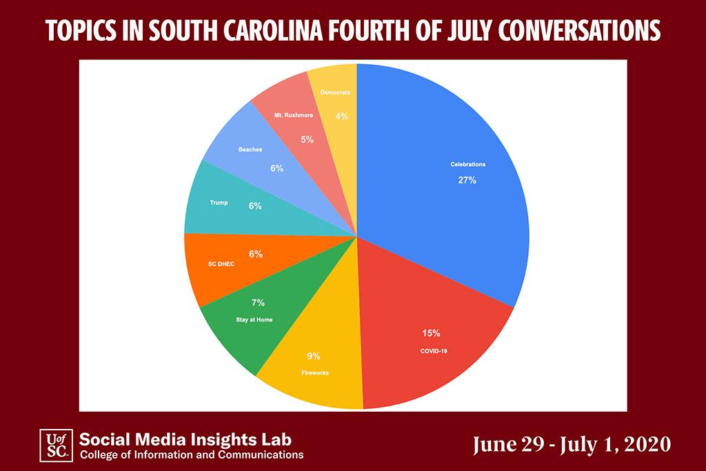 An analysis of July Fourth posts shows that celebrating the holiday was the most-discussed topic.  Staying at home only was mentioned in 7 percent of the comments.