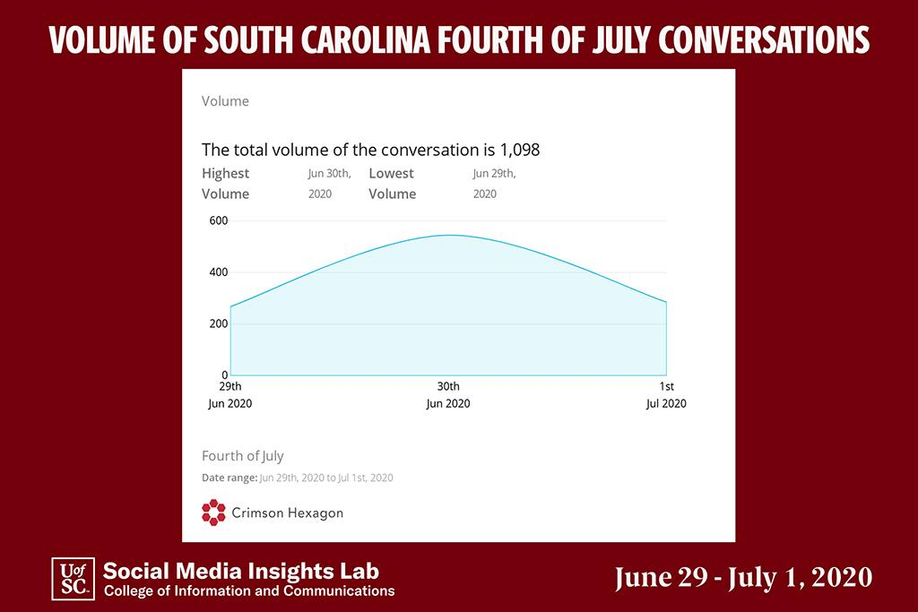 The volume of social media conversations associated with July Fourth spiked on Tuesday, when DHEC asked South Carolinians to stay home for the holiday.
