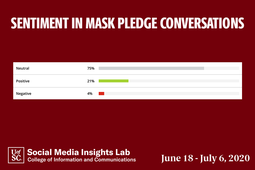 Almost 85 percent of comments expressing sentiment support taking a pledge to wear masks and behave responsibly.