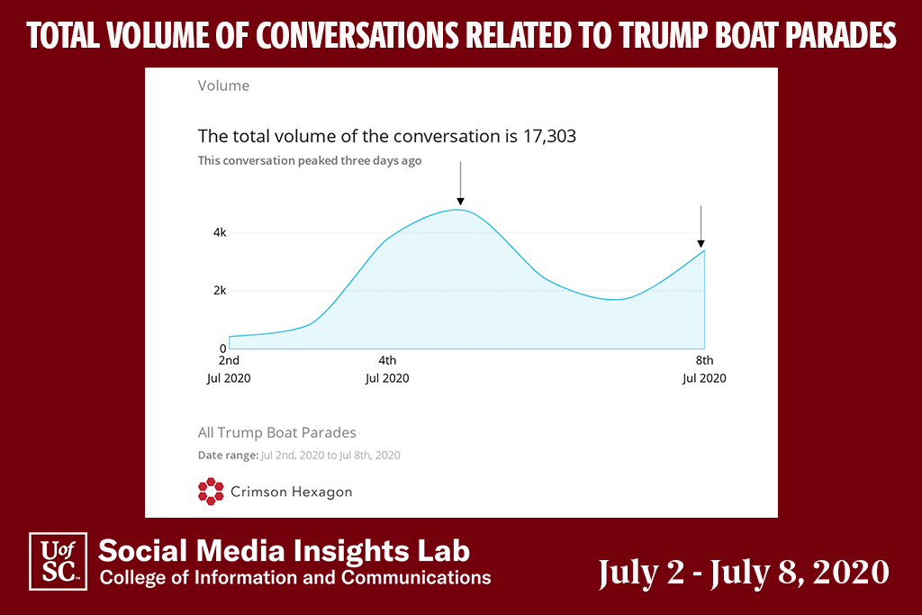 Conversations peaked on Sunday, the day of the parade, and are cresting again because of social media mentions by pro-Trump accounts.