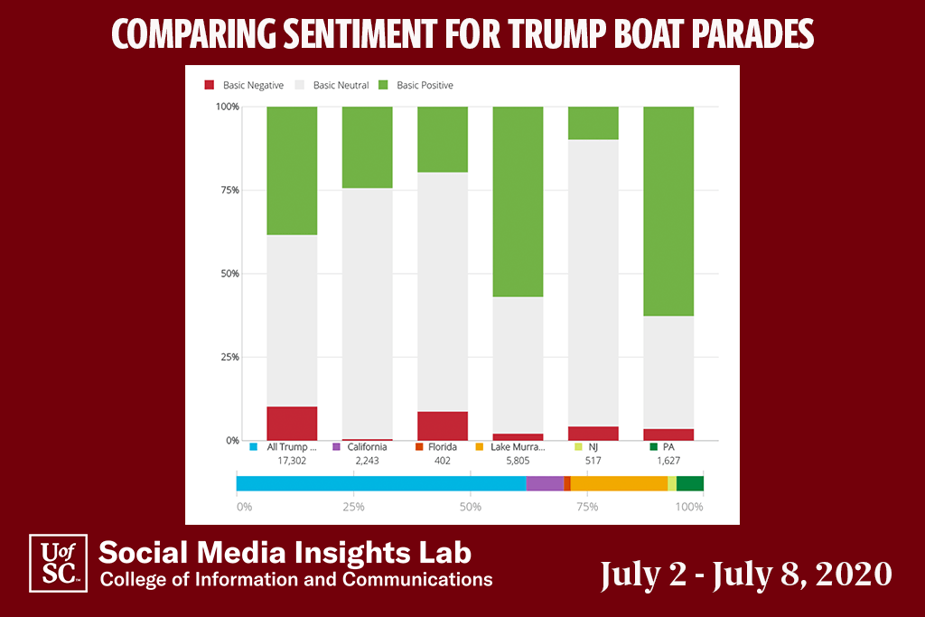 Posts including sentiment were overwhelmingly positive for several pro-Trump boat parades and that was especially true for the one on Lake Murray.