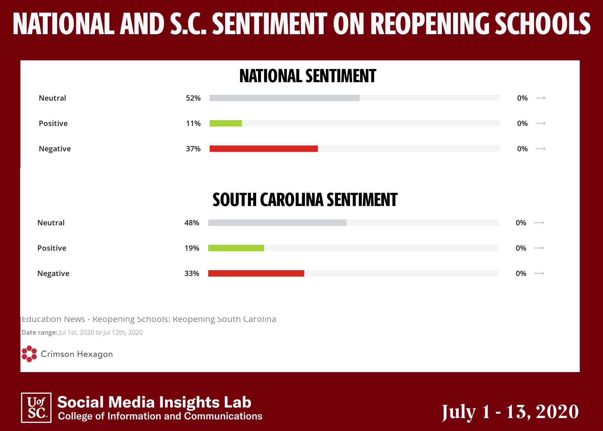 While many posts do not contain sentiment, comments that do are more likely to express concern over schools reopening than support.