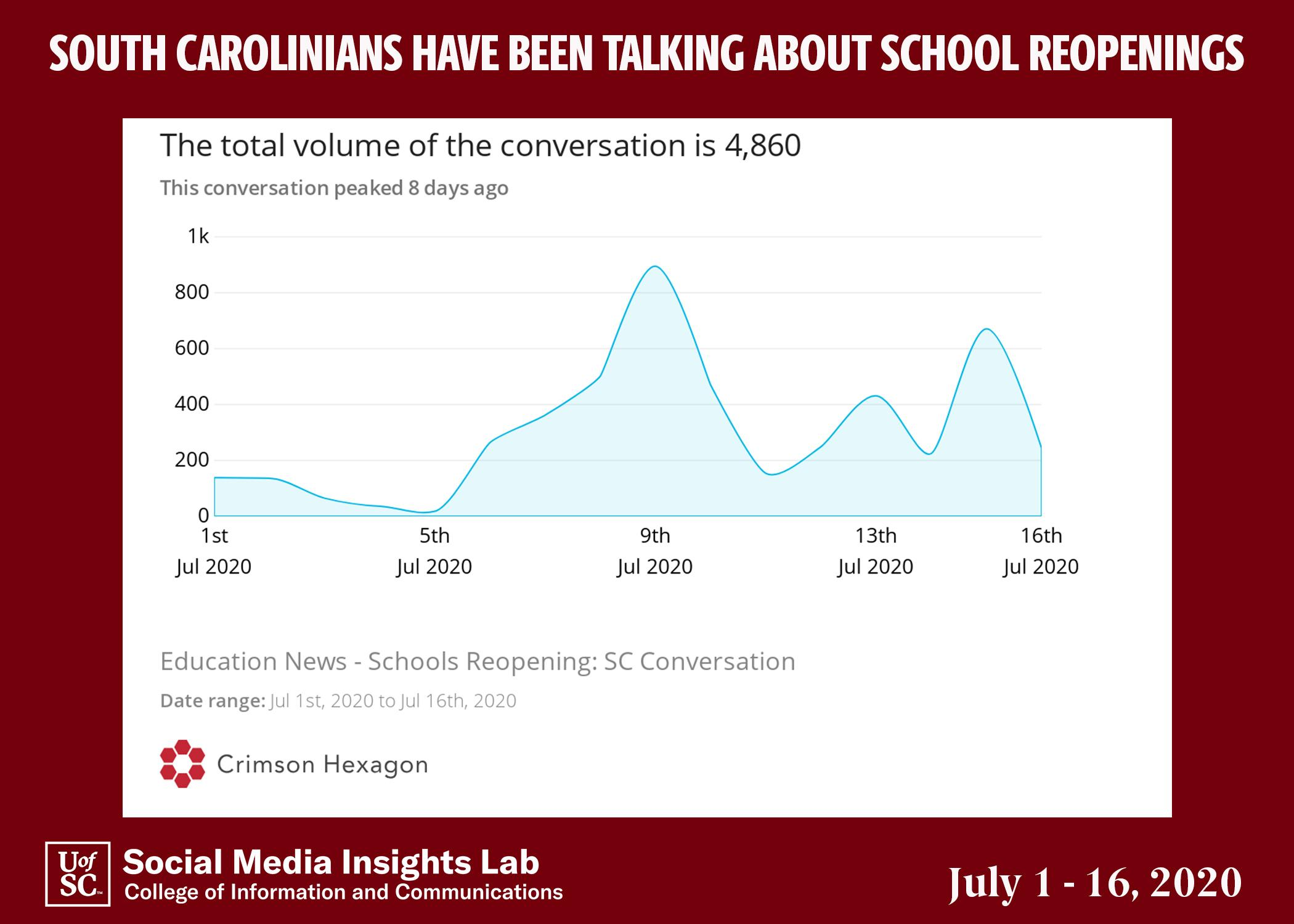 Conversations about school reopening spiked earlier in July when Joe Biden attacked U.S. Education Secretary Betsy DeVos and then on July 15 when Gov. McMaster called for daily, in person classes.