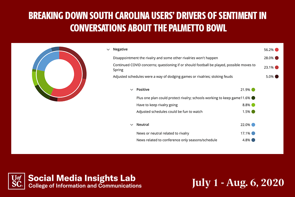 The fact there will not be a Carolina-Clemson football game this year created a lot of online buzz, with disappointment being the largest driver of sentiment.