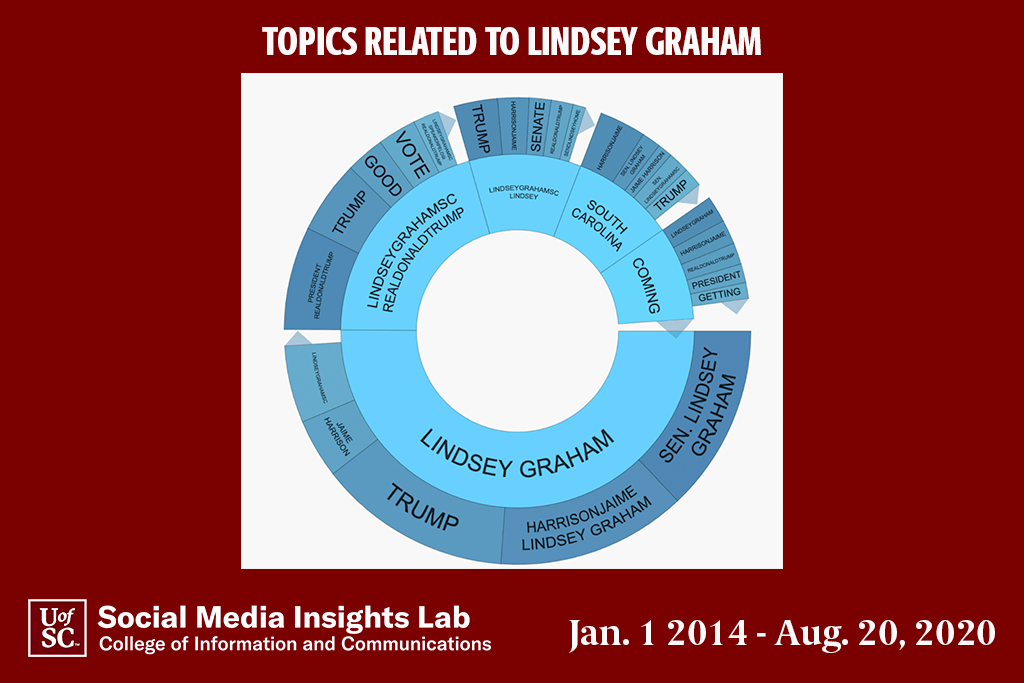 This topic wheel reflects what many in South Carolina are saying about Sen. Graham.