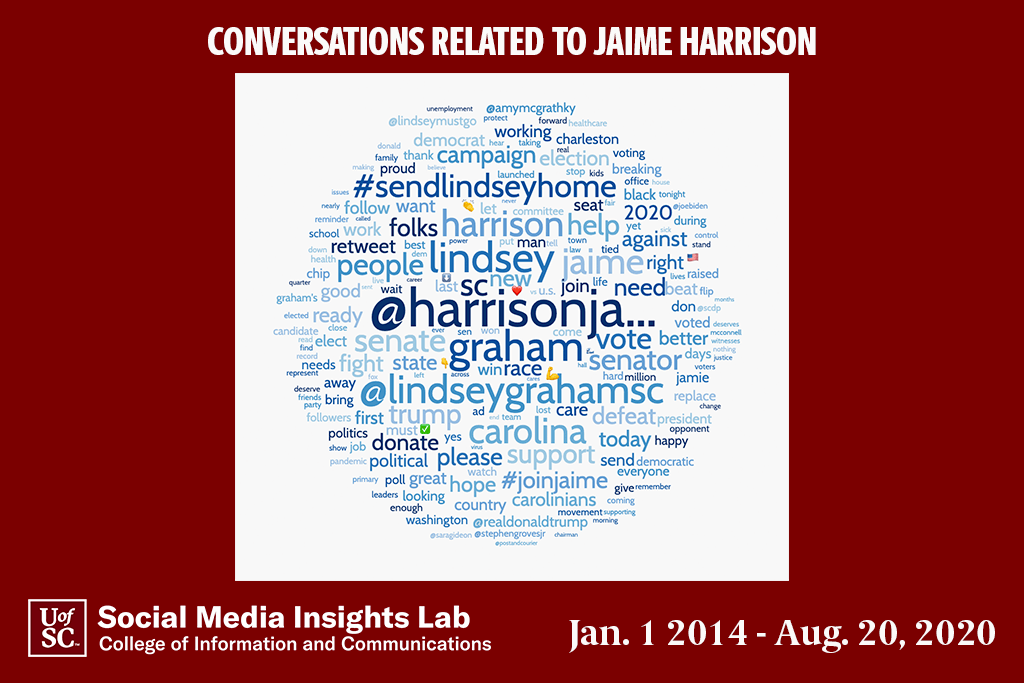 This word cloud shows support for Jaime Harrison.