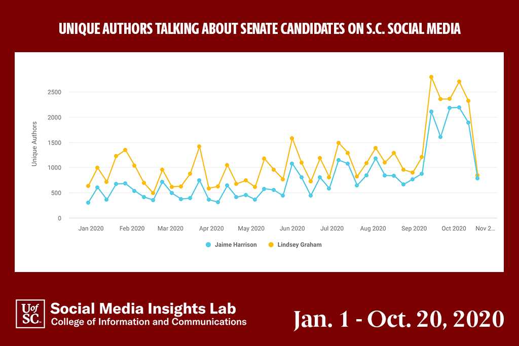 The number of unique authors talking about Jaime Harrison has risen significantly since January and his October total is almost equal to the total for his better-known opponent.