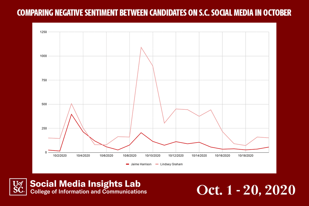 "In October, Graham had higher negative mentions than Harrison. Graham's debate performance, refusal to take a COVID test and comments about the ""good ole days"" of segregation drove negative conversations."