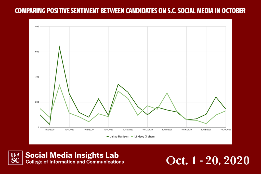 "In October, Harrison had higher positive mentions than Graham. Harrison's perceived ""win"" during the debates and comments against Graham's policy and refusal to take a COVID test drove the comments."