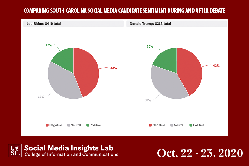 Social media sentiment was also about the same for both Trump and Biden in the period before, during and after the debate.