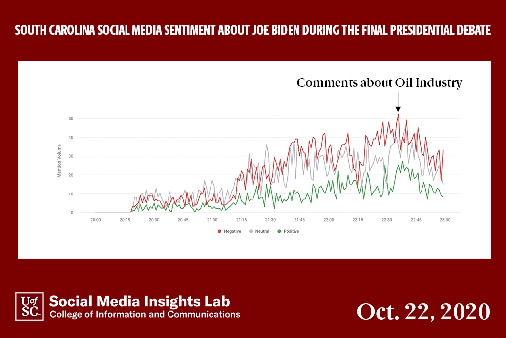 Former Vice President Joe Biden's most negative reaction on South Carolina social media was related to his statements on the oil industry