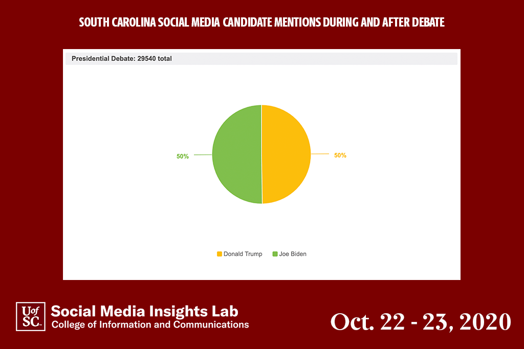 The two presidential candidates were mentioned equally by South Carolinians on social media.