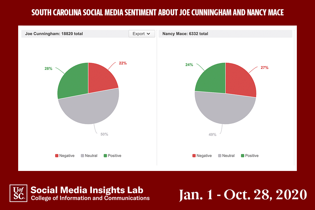 U.S. Rep. Joe Cunningham has higher positive sentiment and lower negative sentiment than his Republican challenger.