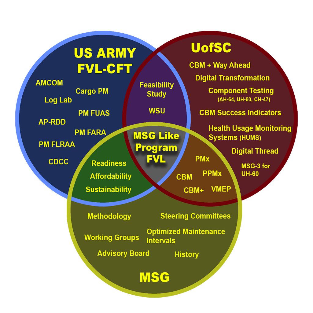 US Army FVL-CFT: AMCOM Log Lab AP-RDD PM FLRAA CDCC PMFARA PM FAUS CARGO PM  UofSC: CBM + Way Ahead Digital Transformation Component Testing (AH-64, UH-60, CH-47) CBM Success Indicators Health Usage Monitoring Systems (HUMS) Digital Thread MSG-3 for UH-60  MSG: Methodology Steering Committees Optimized Maintenance Intervals History Advisory Board Working Groups  US Army FVL-CFT and UofSC: Feasibility Study WSU  UofSC and MSG: PMx CBM CBM+ VMEP PPMx  MSG and US Army FVL-CFT: Readiness  Affordability Sustainability  Middle of Venn Diagram: MSG Like Program FVL