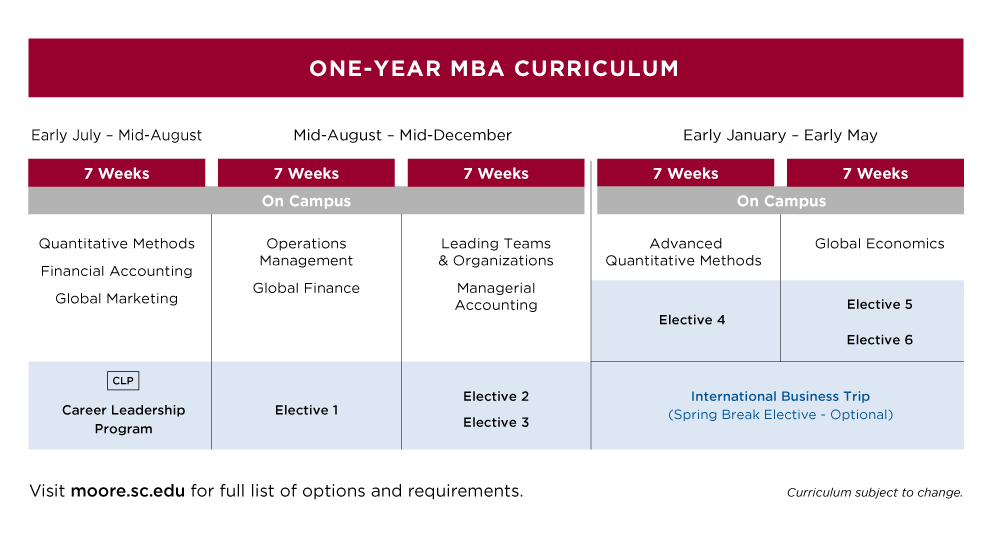 Map of MBA curriculum