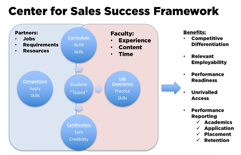 Center for Sales Success - Darla Moore School of Business ...