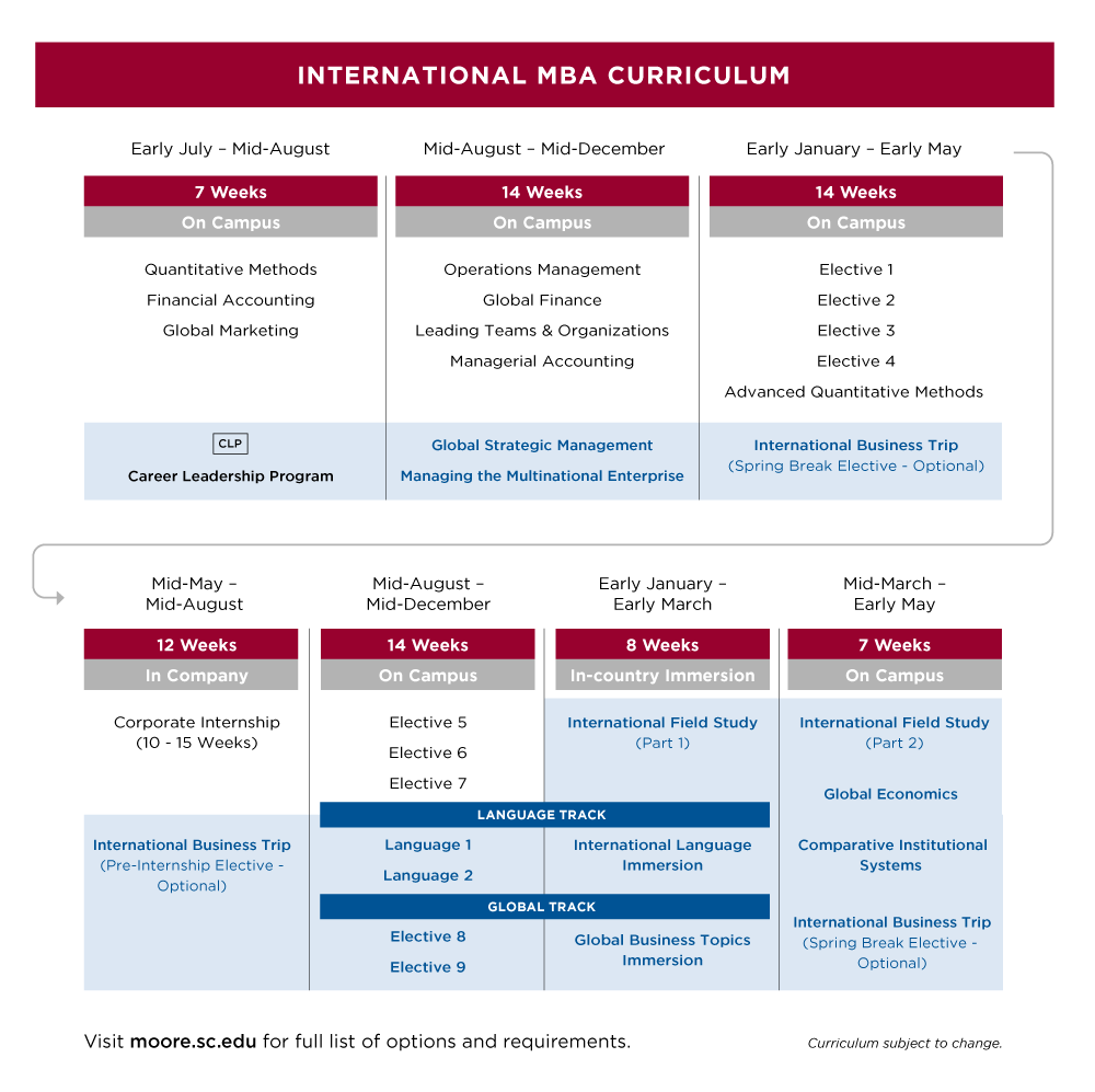 Map of International MBA curriculum