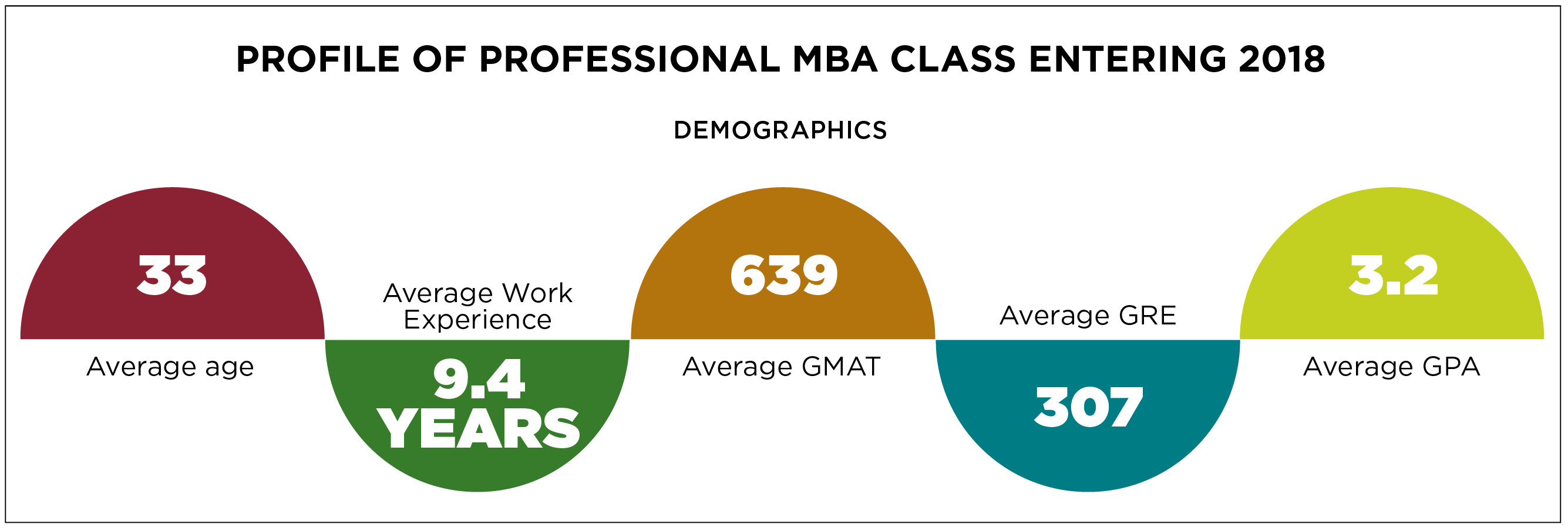 Profile of Professional MBA 2018 Entering Class. Average age is 33 years. Average work experience is 9.4 years. Average GMAT score is 639. Average GRE score is 307. Average undergraduate GPA is 3.2