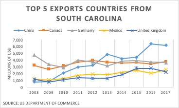 top 5 exports countries from South Carolina graph