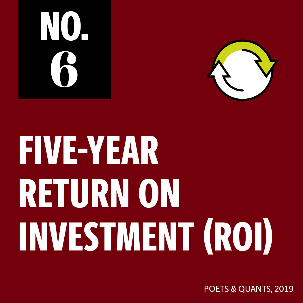 No. 6 for 5-year return on investment by Poets and Quants 2019