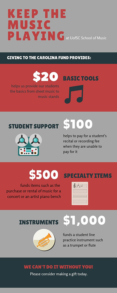 Giving to the Carolina Fund Provides infographic
