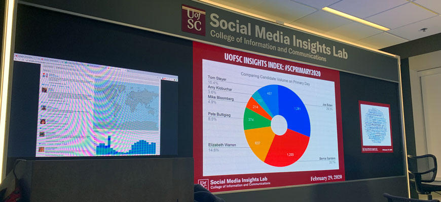 The Social Insights Lab displaying 3 screens. One is a live stream of twitter posts about the SC primary, the large screen in the middle is a pie chart comparing candidate social volume on primary day the third screen is a word cloud. Some of the biggest words are #SCprimary, vote, polls, and candidate names.