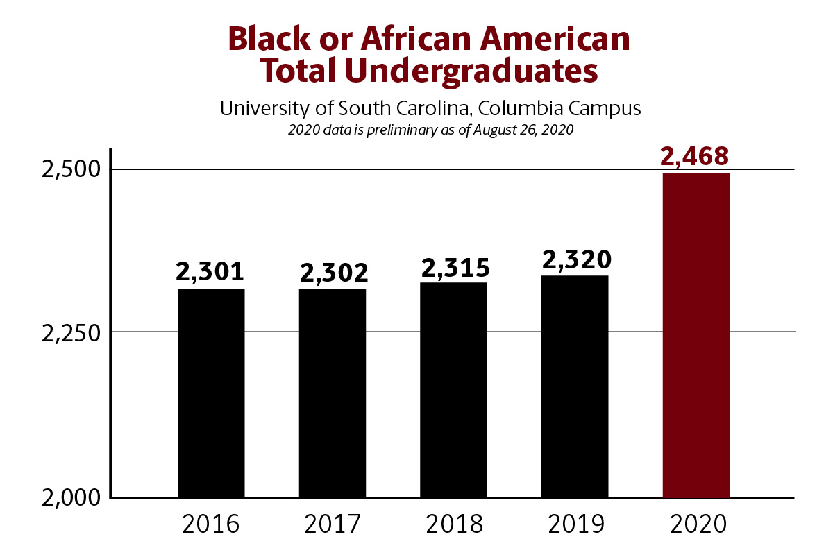 A bar chart featuring the continued increases of Black or African American undergraduates over the last five years. The graph, in black and garnet, shows increased enrollment from 2301 in 2016, 2,302 in 2017, 2315 in 2018, 2329 in 2019 and 2,468 in 2020